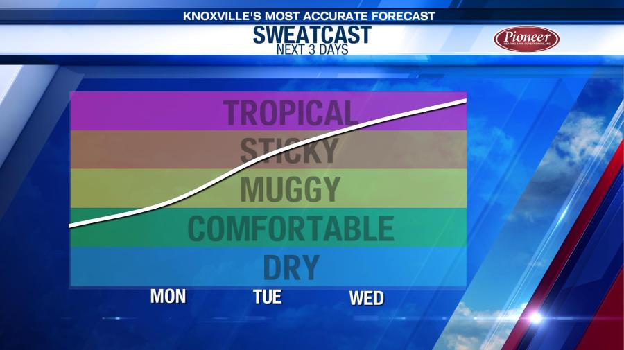 Forecast: Hot today with mostly sunny skies | WATE