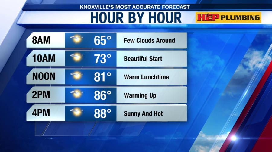 Forecast: Sunny skies today with hot highs this week | WATE